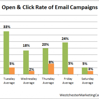email analysis bar chart